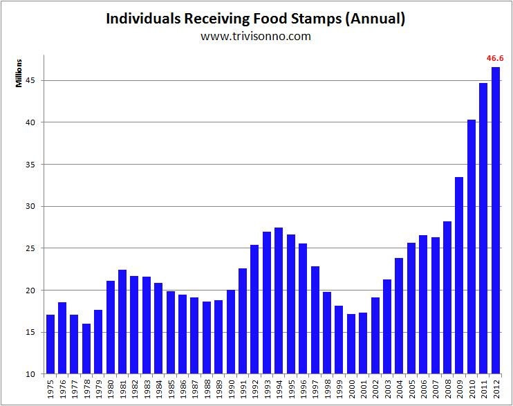Food-Stamps-Yearly